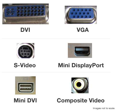 Pictures of various video output ports.